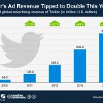 Twitter_ad_revenue