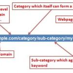 url-optimization