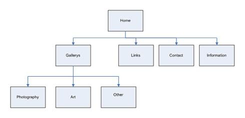 All About Sitemaps(XML Sitemaps, HTML Sitemaps, Video Sitemaps)